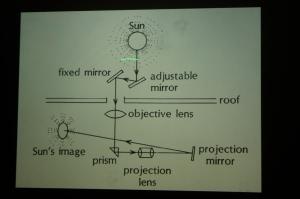 Heliostat diagram